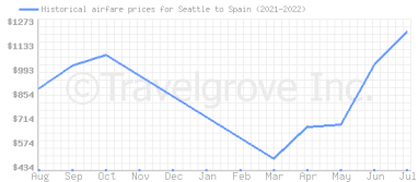 Price overview for flights from Seattle to Spain
