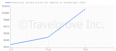 Price overview for flights from Seattle to Switzerland