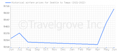 Price overview for flights from Seattle to Tampa