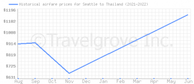 Price overview for flights from Seattle to Thailand