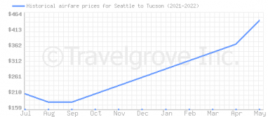 Price overview for flights from Seattle to Tucson