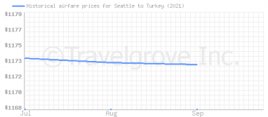 Price overview for flights from Seattle to Turkey