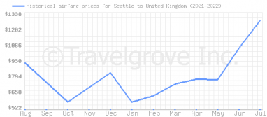 Price overview for flights from Seattle to United Kingdom