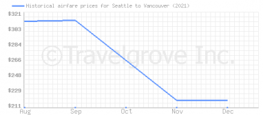 Price overview for flights from Seattle to Vancouver
