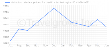 Price overview for flights from Seattle to Washington DC