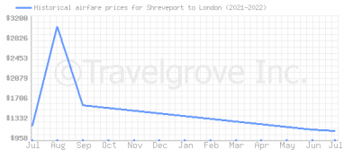 Price overview for flights from Shreveport to London