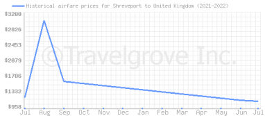 Price overview for flights from Shreveport to United Kingdom