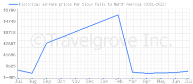 Price overview for flights from Sioux Falls to North America