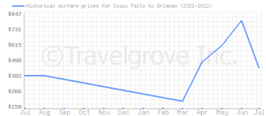 Price overview for flights from Sioux Falls to Orlando