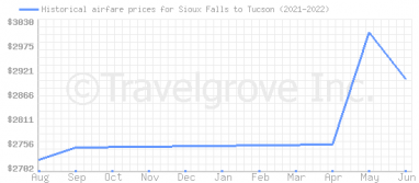 Price overview for flights from Sioux Falls to Tucson