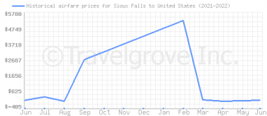 Price overview for flights from Sioux Falls to United States