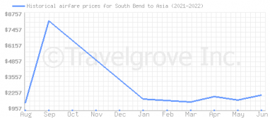 Price overview for flights from South Bend to Asia
