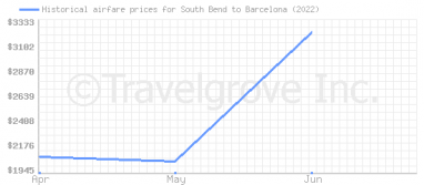 Price overview for flights from South Bend to Barcelona