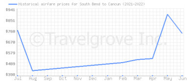 Price overview for flights from South Bend to Cancun