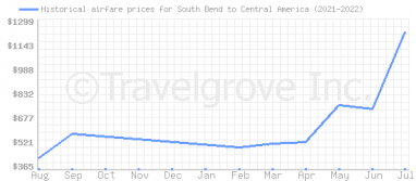 Price overview for flights from South Bend to Central America