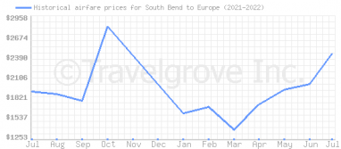 Price overview for flights from South Bend to Europe