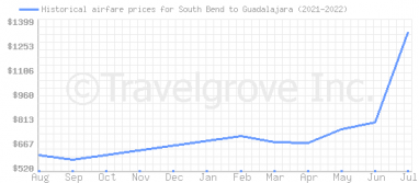 Price overview for flights from South Bend to Guadalajara