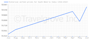 Price overview for flights from South Bend to India