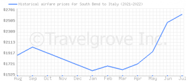Price overview for flights from South Bend to Italy
