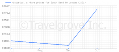 Price overview for flights from South Bend to London