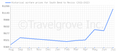 Price overview for flights from South Bend to Mexico