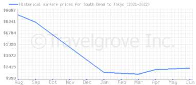 Price overview for flights from South Bend to Tokyo