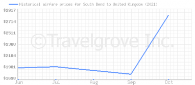 Price overview for flights from South Bend to United Kingdom