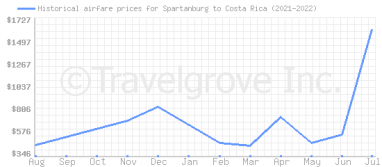 Price overview for flights from Spartanburg to Costa Rica