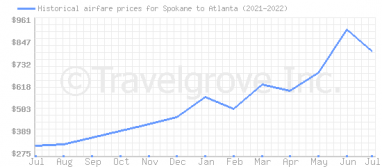 Price overview for flights from Spokane to Atlanta