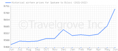 Price overview for flights from Spokane to Biloxi