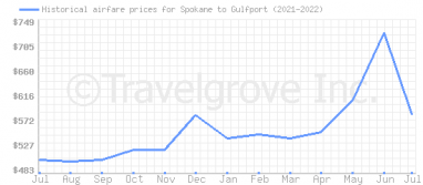 Price overview for flights from Spokane to Gulfport