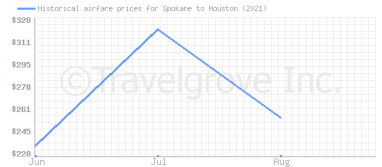 Price overview for flights from Spokane to Houston