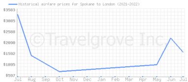 Price overview for flights from Spokane to London