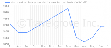 Price overview for flights from Spokane to Long Beach