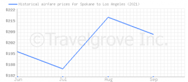 Price overview for flights from Spokane to Los Angeles