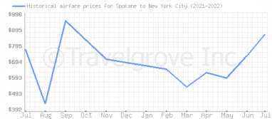 Price overview for flights from Spokane to New York City