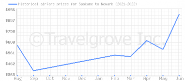 Price overview for flights from Spokane to Newark