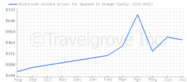 Price overview for flights from Spokane to Orange County