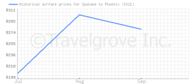 Price overview for flights from Spokane to Phoenix