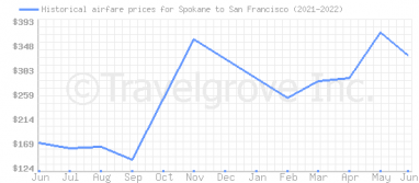 Price overview for flights from Spokane to San Francisco