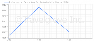 Price overview for flights from Springfield to Manila