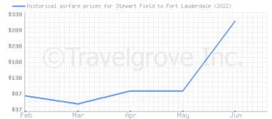 Price overview for flights from Stewart Field to Fort Lauderdale