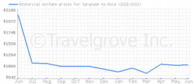 Price overview for flights from Syracuse to Asia