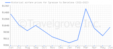 Price overview for flights from Syracuse to Barcelona