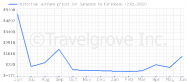 Price overview for flights from Syracuse to Caribbean