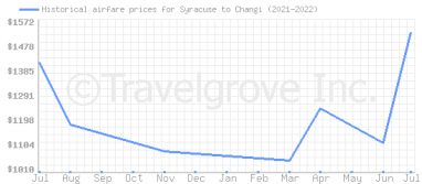 Price overview for flights from Syracuse to Changi
