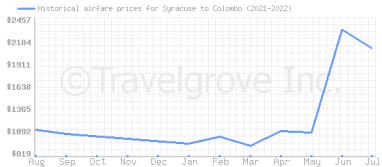 Price overview for flights from Syracuse to Colombo