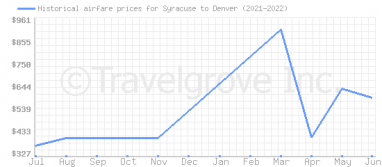 Price overview for flights from Syracuse to Denver