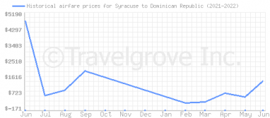 Price overview for flights from Syracuse to Dominican Republic