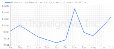 Price overview for flights from Syracuse to Europe